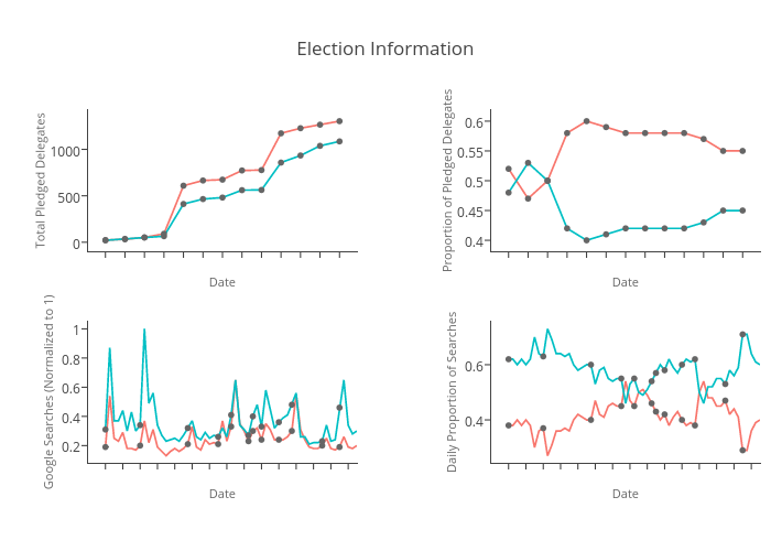 Election Information | line chart made by Saurabh1975 | plotly