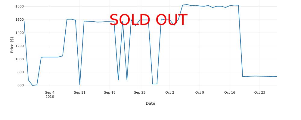 Price ($) vs Date | line chart made by Scochran | plotly