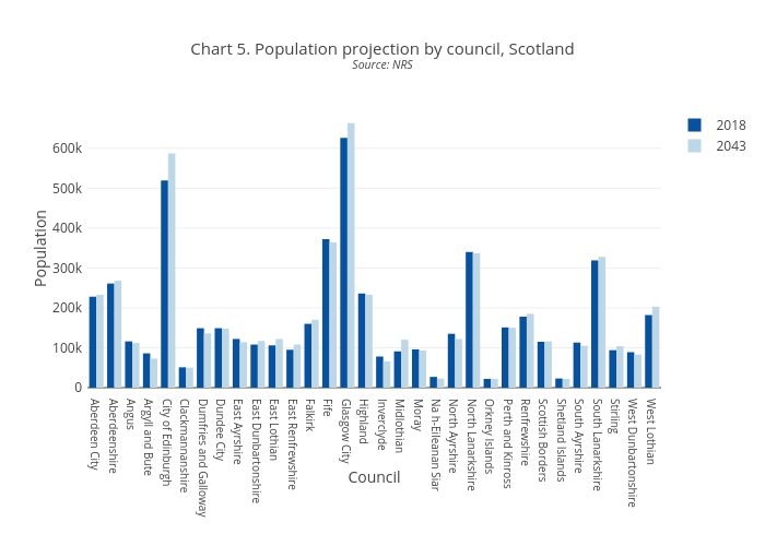 Population projections - ScotPHO