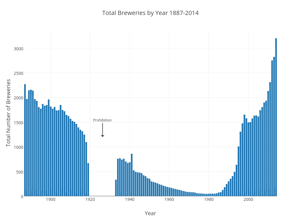 Total Breweries by Year 1887-2014 | bar chart made by Scottjanish | plotly