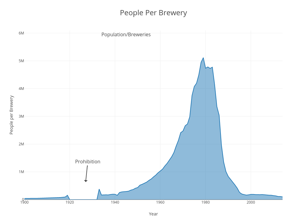 People Per Brewery | filled line chart made by Scottjanish | plotly
