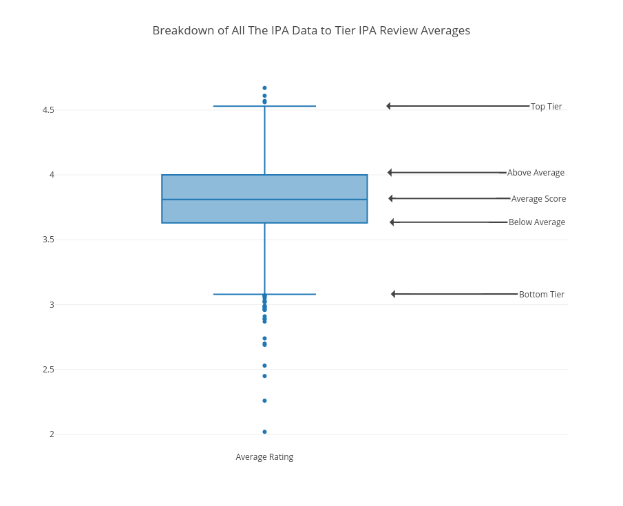 Breakdown of All The IPA Data to Tier IPA Review Averages   box plot made by Scottjanish   plotly