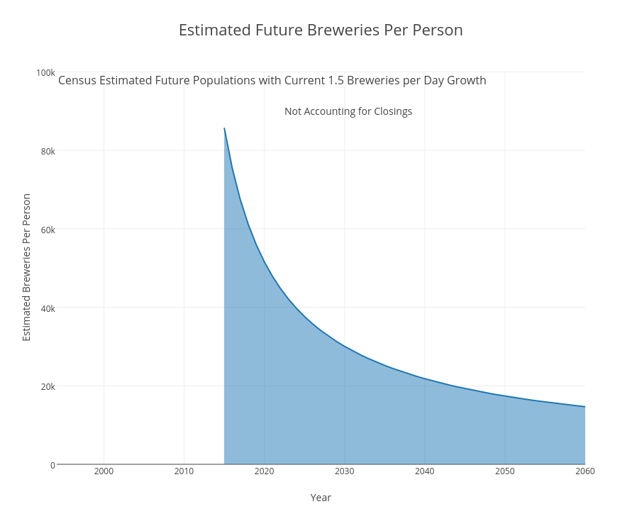 Estimated Future Breweries Per Person | filled line chart made by Scottjanish | plotly
