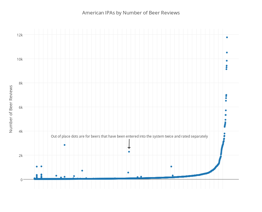 American IPAs by Number of Beer Reviews   scatter chart made by Scottjanish   plotly