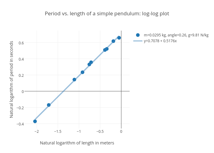 Period Vs Length Of A Simple Pendulum Log Log Plot Scatter Chart
