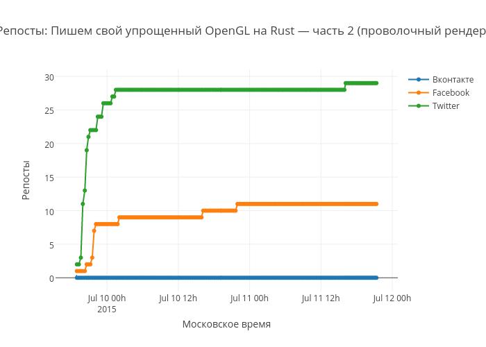 Репосты: Пишем свой упрощенный OpenGL на Rust — часть 2