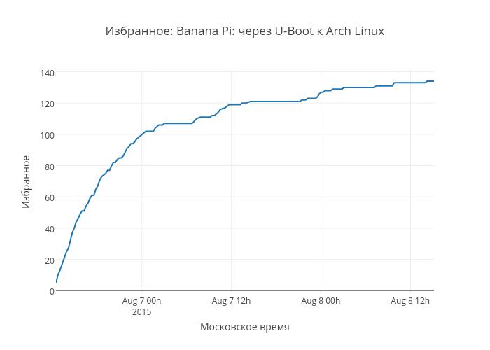 Избранное: Banana Pi: через U-Boot к Arch Linux   scatter