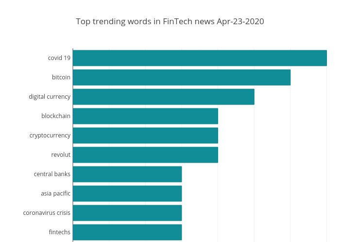 Top trending words in FinTech news Apr-23-2020 | bar chart made by Sergiishcherbak | plotly