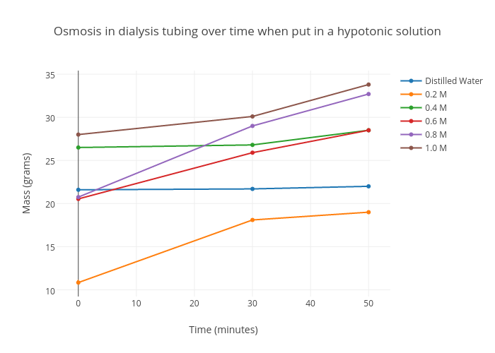 osmosis in dialysis tubing over time when put in a hypotonic solution |  scatter chart made