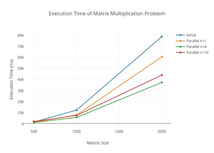 Execution Time of Matrix Multiplication Problem | scatter