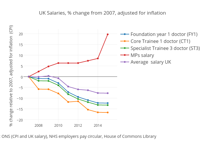 UK Salaries, % change from 2007, adjusted for inflation | scatter