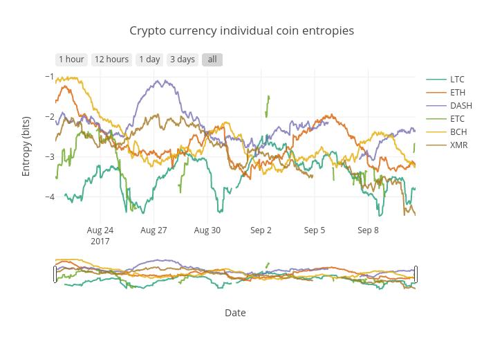 individual coin entropies plot