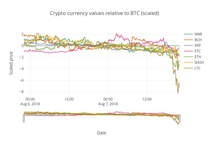 crypto_values_scaled