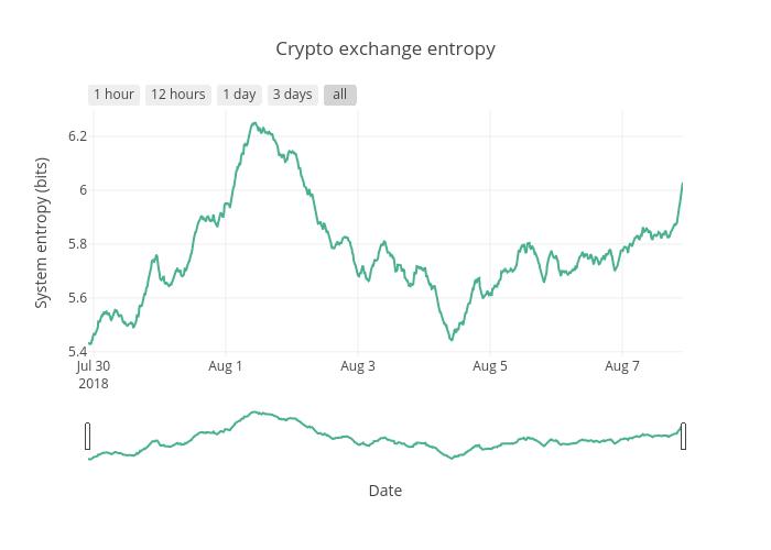crypto_exchange_entropy