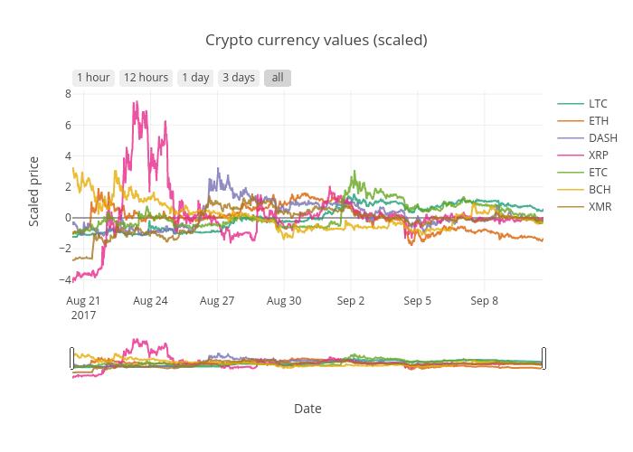 scaled crypto prices plot