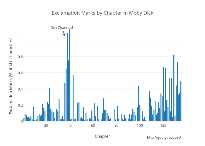 Exclamation Marks by Chapter in Moby Dick   bar chart made by Sineof1   plotly