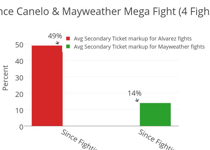 Since Canelo & Mayweather Mega Fight (4 Fights)
