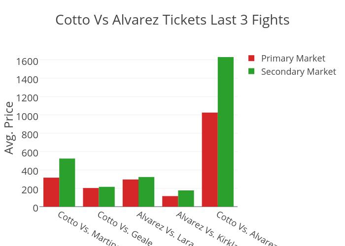 Cotto Vs Alvarez Tickets Last 3 Fights