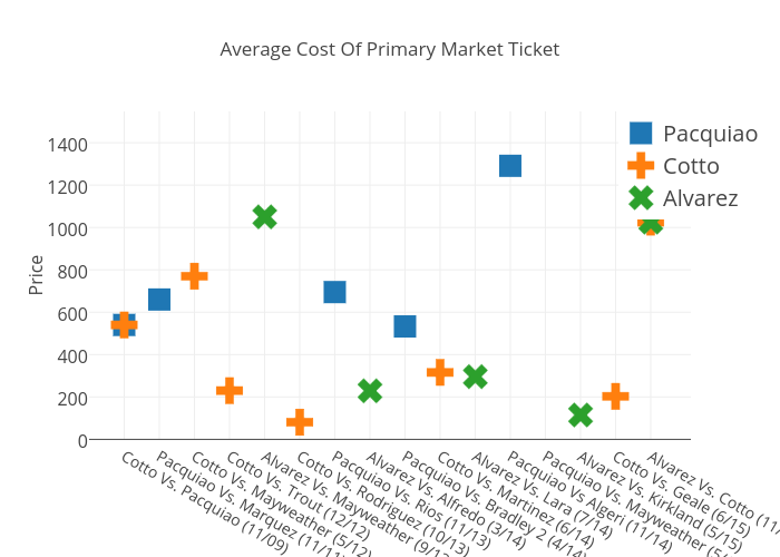 Average Cost Of Primary Market Ticket