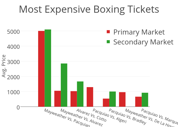 Most Expensive Boxing Tickets