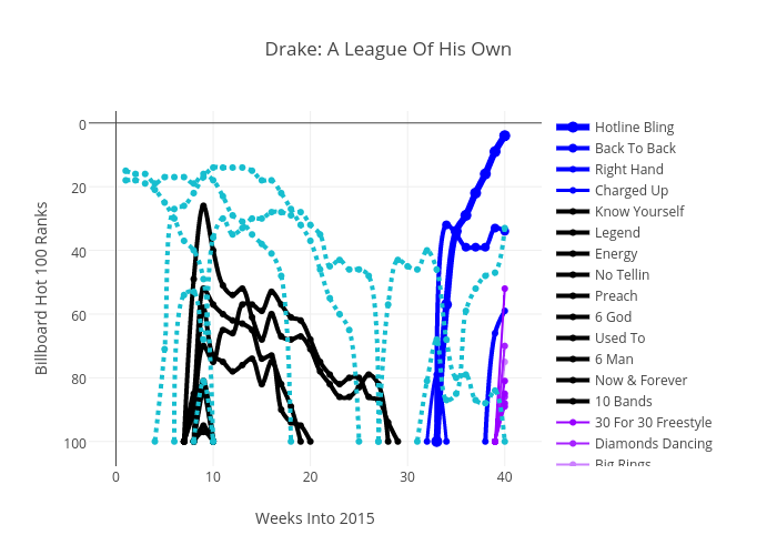 Drake: A League Of His Own