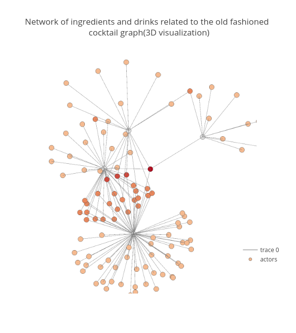 Network of ingredients and drinks related to the old fashioned  cocktail graph(3D visualization) | scatter3d made by Skylaracd | plotly