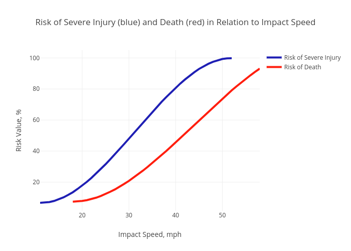 Risk of Severe Injury (blue) and Death (red) in Relation to Impact Speed | line chart made by Sleavik | plotly