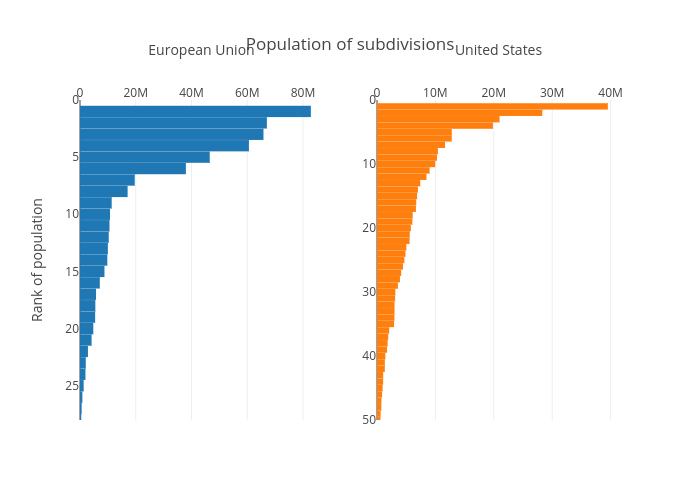 Population of subdivisions | bar chart made by Sparrowdove | plotly