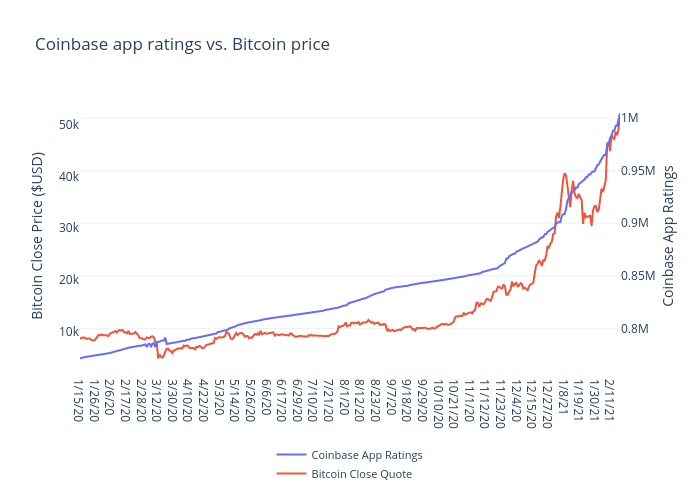 Coinbase app ratings vs. Bitcoin price | line chart made by Stellaweng | plotly