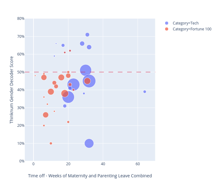 Thinknum Gender Decoder Score vs Time off - Weeks of Maternity and Parenting Leave Combined | scatter chart made by Stellaweng | plotly