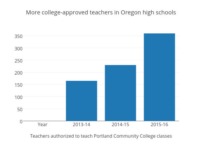 More college-approved teachers in Oregon high schools