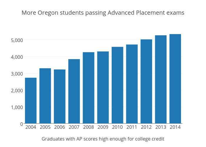 More Oregon students pass Advanced Placement exams