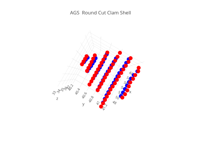 AGS  Round Cut Clam Shell | scatter3d made by Stonealgoml | plotly