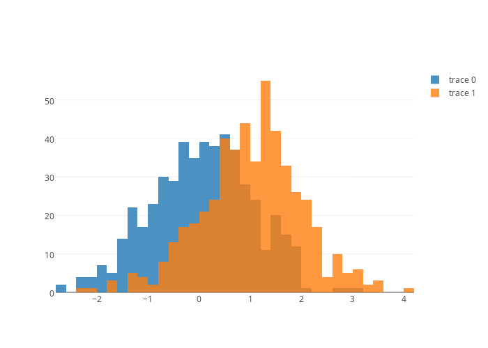 histogram made by Straightballin | plotly