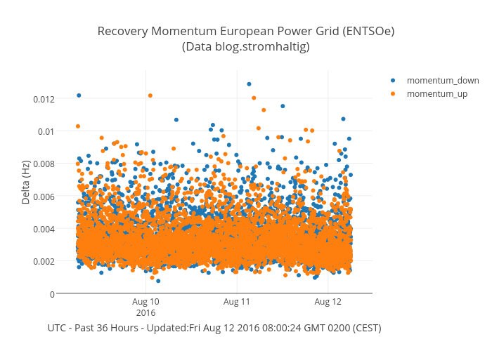Recovery Momentum European Power Grid (ENTSOe)(Data blog.stromhaltig) | scatter chart made by Stromhaltig | plotly