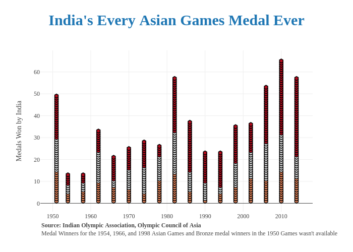 Every Indian Asian Games Medal Ever