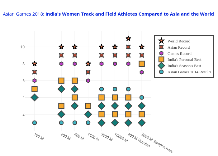 India's Track and Field Athletes Compared to Others