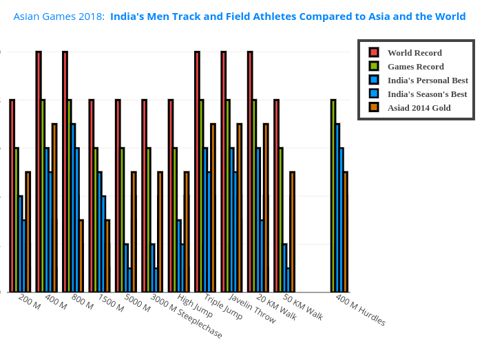India's Track and Field Athletes Compared to Others - Men