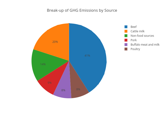 Break-up of GHG Emissions by Source | pie made by Swagam | plotly