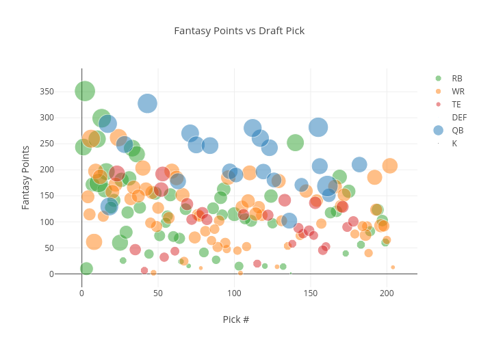 Fantasy points vs Draft pick by position copy