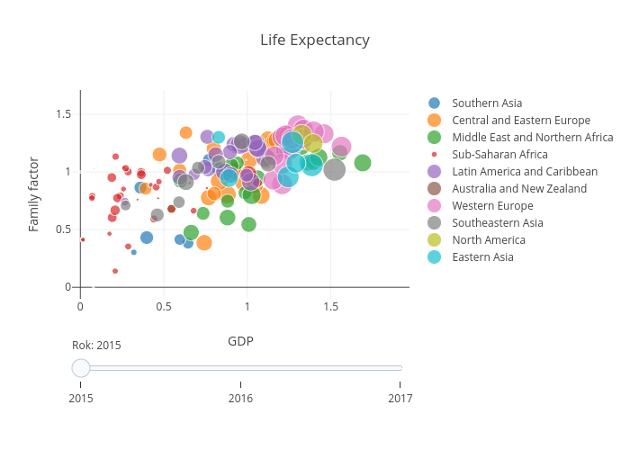Life Expectancy | scatter chart made by Sylwiaoliwia | plotly