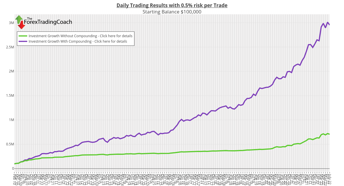 Daily Trading Results with 0.5% risk per Trade Starting Balance $100,000  | line chart made by Tftc | plotly