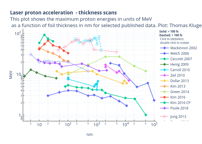Laser proton acceleration - thickness scansThis plot shows the maximum proton energies in units of MeV as a function of foil thickness in nm for selected published data. Plot: Thomas Kluge |  made by Tkddhz | plotly