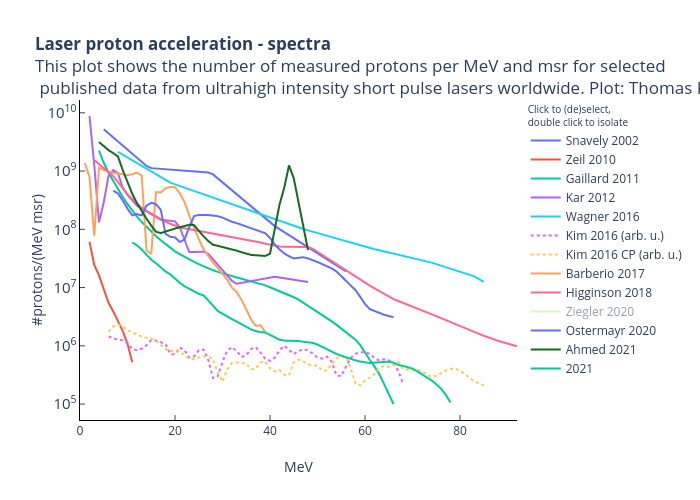 Laser proton acceleration - spectraThis plot shows the number of measured protons per MeV and msr for selected published data from ultrahigh intensity short pulse lasers worldwide. Plot: Thomas Kluge | line chart made by Tkddhz | plotly