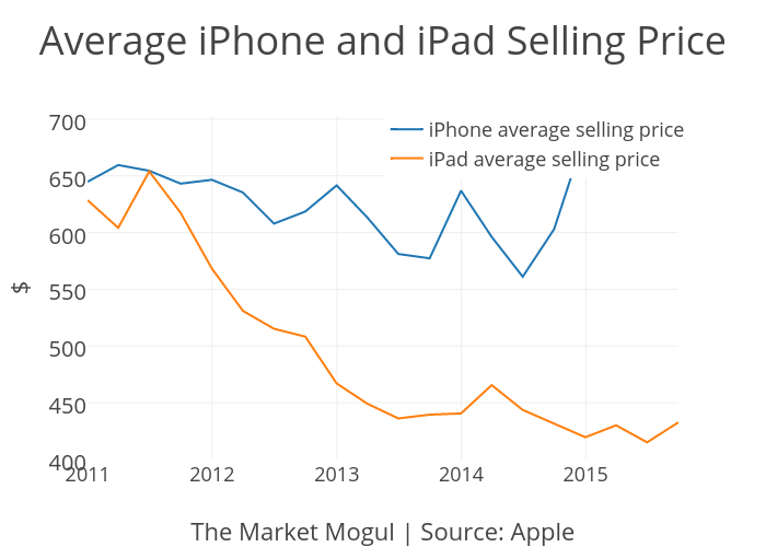 Average IPhone And IPad Selling Price