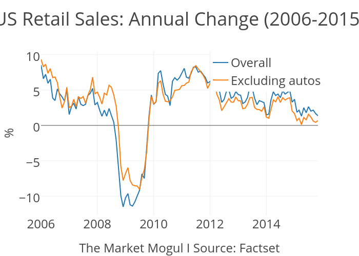 US Retail Sales: Annual Change (2006-2015)