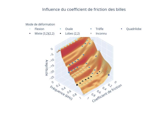 Influence du coefficient de friction des billes | surface made by Tpi | plotly