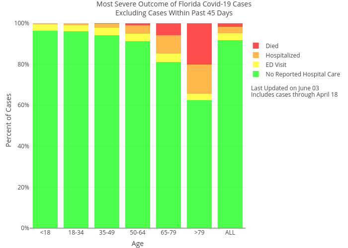 Most Severe Outcome of Florida Covid-19 CasesExcluding Cases Within Past 45 Days | stacked bar chart made by Trayhill | plotly