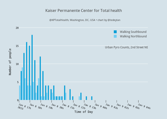Kaiser Permanente Center For Total Health Bar Chart Made By