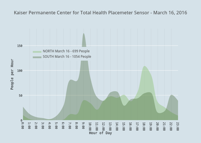 Kaiser Permanente Center For Total Health Placemeter Sensor March